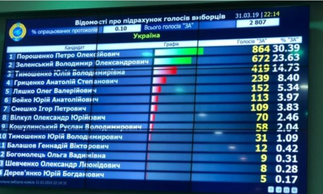 Подсчет голосов на выборах заканчивается. Порошенко отстал от Зеленского еще больше