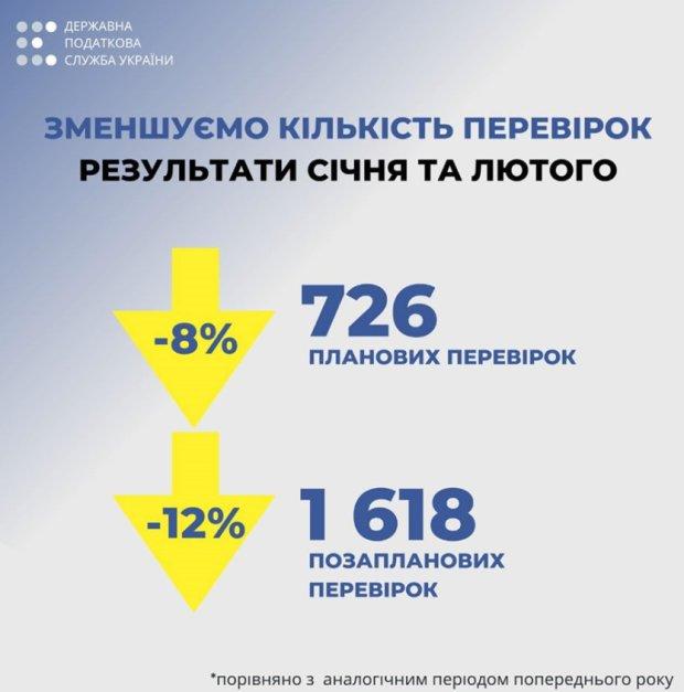 Сокращение количества проверок ГНС. Фото: скриншот UBR