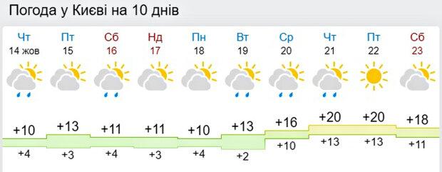 Погода в Україні. Фото: скріншот gismeteo.ua