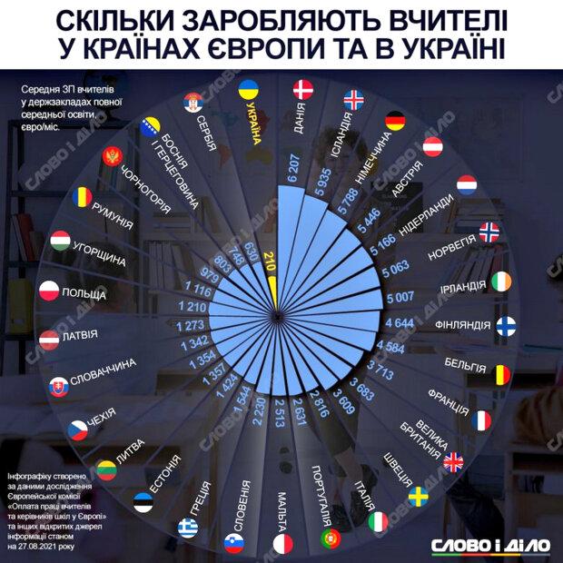 Інфографіка. Фото: slovoidilo.ua