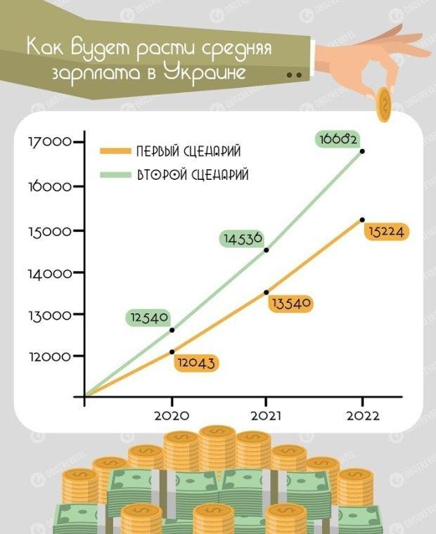 Оформить выплаты можно онлайн— Пенсии вУкраинском государстве