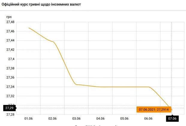 Курс доллара. Фото: скриншот bank.gov.ua