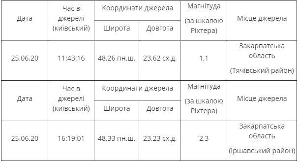 Затопленная Западная Украина содрогнулась от двух мощных землетрясений: что происходит сейчас
