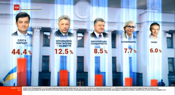 Выборы в Раду: последние данные экзитполов. Кто победил